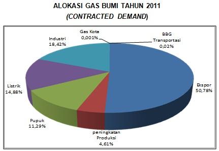 alokasi gas bumi (2011)