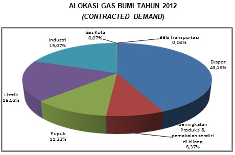 alokasi gas bumi (2012)