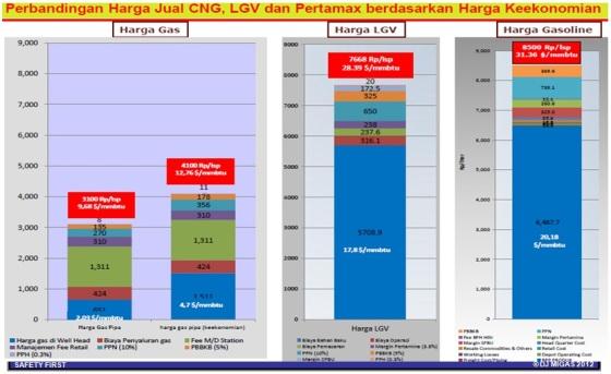 harga jual CNG,LPG,Premium