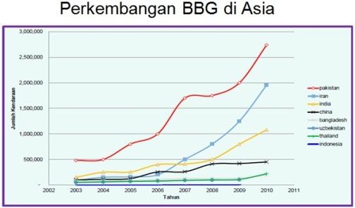 perkembangan BBG asia
