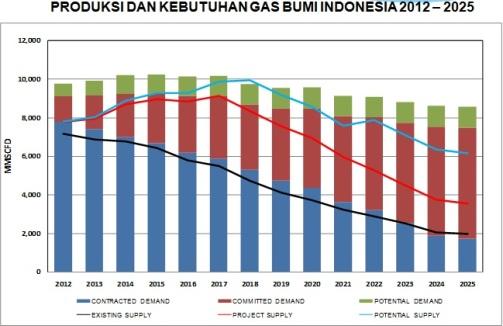 produksi & kebutuhan gas bumi (2011-2025)