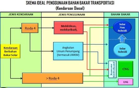 skema penggunaan bb (diesel)