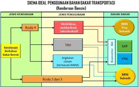 skema penggunaan bb (premium)