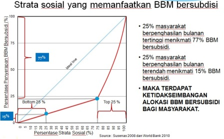 strata sosial pengguna bbm