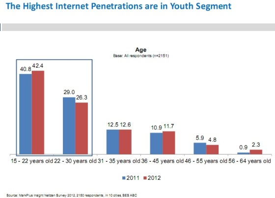 internet penetration on youth